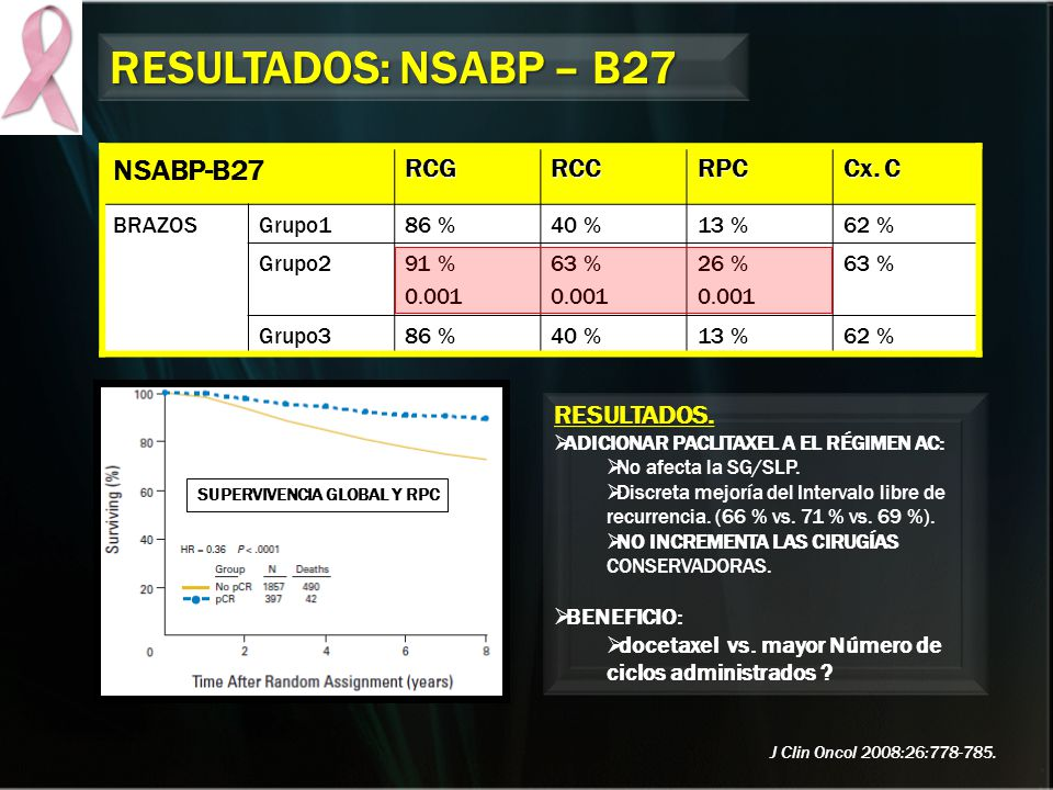 RESULTADOS: NSABP – B27 NSABP-B27 RCG RCC RPC Cx. C RESULTADOS. BRAZOS