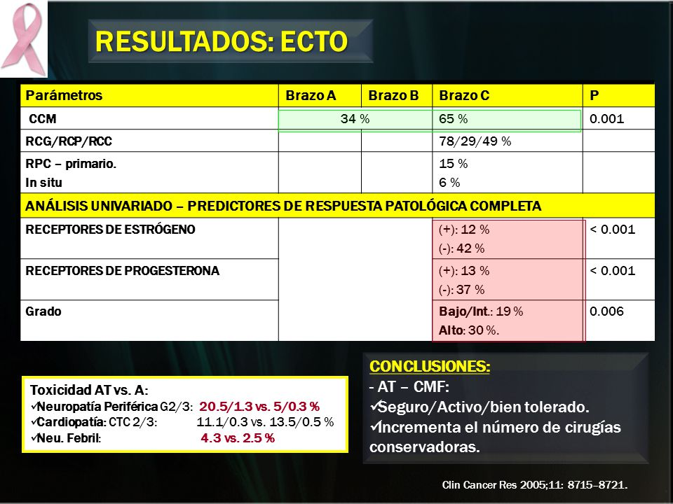 RESULTADOS: ECTO CONCLUSIONES: - AT – CMF: