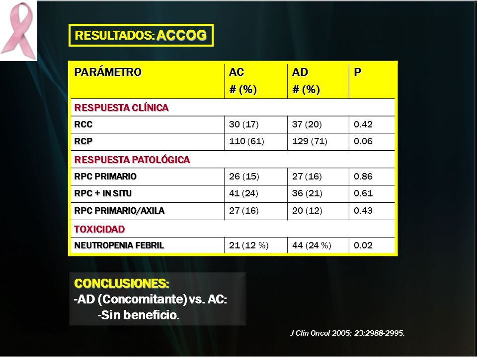 AD (Concomitante) vs. AC: Sin beneficio.