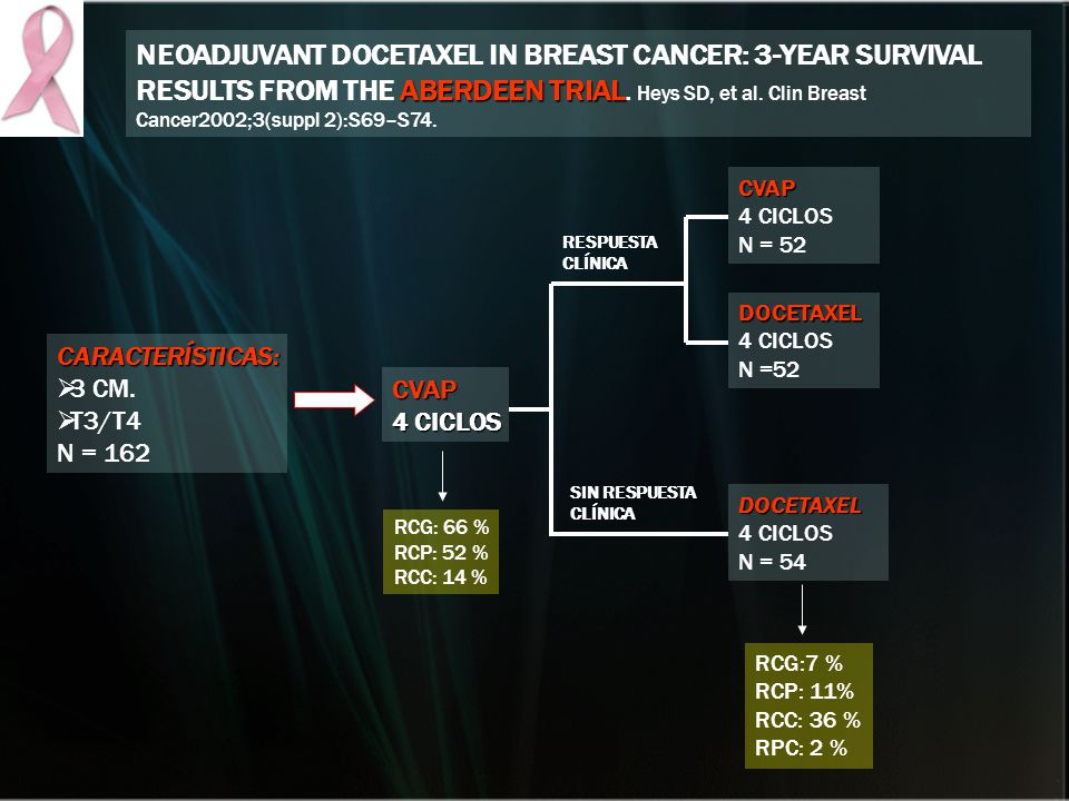 NEOADJUVANT DOCETAXEL IN BREAST CANCER: 3-YEAR SURVIVAL RESULTS FROM THE ABERDEEN TRIAL. Heys SD, et al. Clin Breast Cancer2002;3(suppl 2):S69–S74.