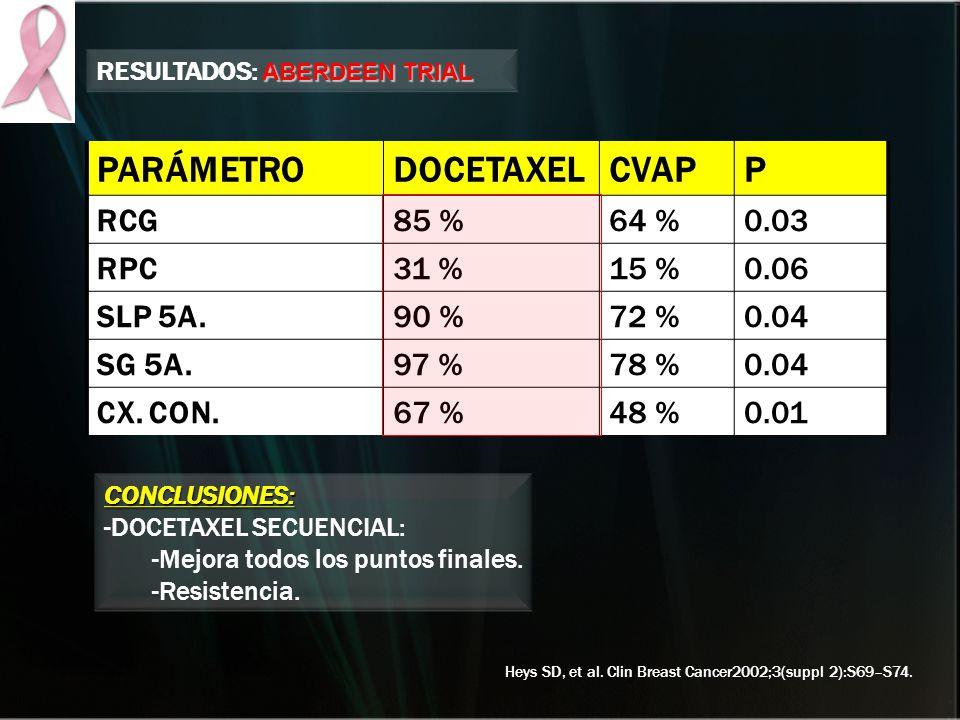 PARÁMETRO DOCETAXEL CVAP P RCG 85 % 64 % 0.03 RPC 31 % 15 % 0.06
