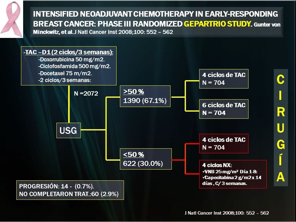 Intensified Neoadjuvant Chemotherapy in Early-Responding Breast Cancer: Phase III Randomized GeparTrio Study. Gunter von Minckwitz, et al. J Natl Cancer Inst 2008;100: 552 – 562