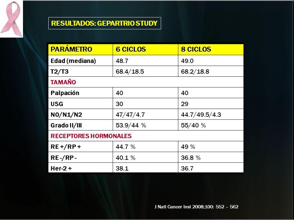 RESULTADOS: GeparTrio Study PARÁMETRO 6 CICLOS 8 CICLOS