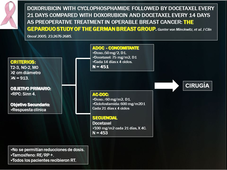DOXORUBICIN WITH CYCLOPHOSPHAMIDE FOLLOWED BY DOCETAXEL EVERY 21 DAYS COMPARED WITH DOXORUBICIN AND DOCETAXEL EVERY 14 DAYS AS PREOPERATIVE TREATMENT IN OPERABLE BREAST CANCER: THE GEPARDUO STUDY OF THE GERMAN BREAST GROUP. Gunter von Minckwitz, et al. J Clin Oncol 2005; 23:2676-2685.