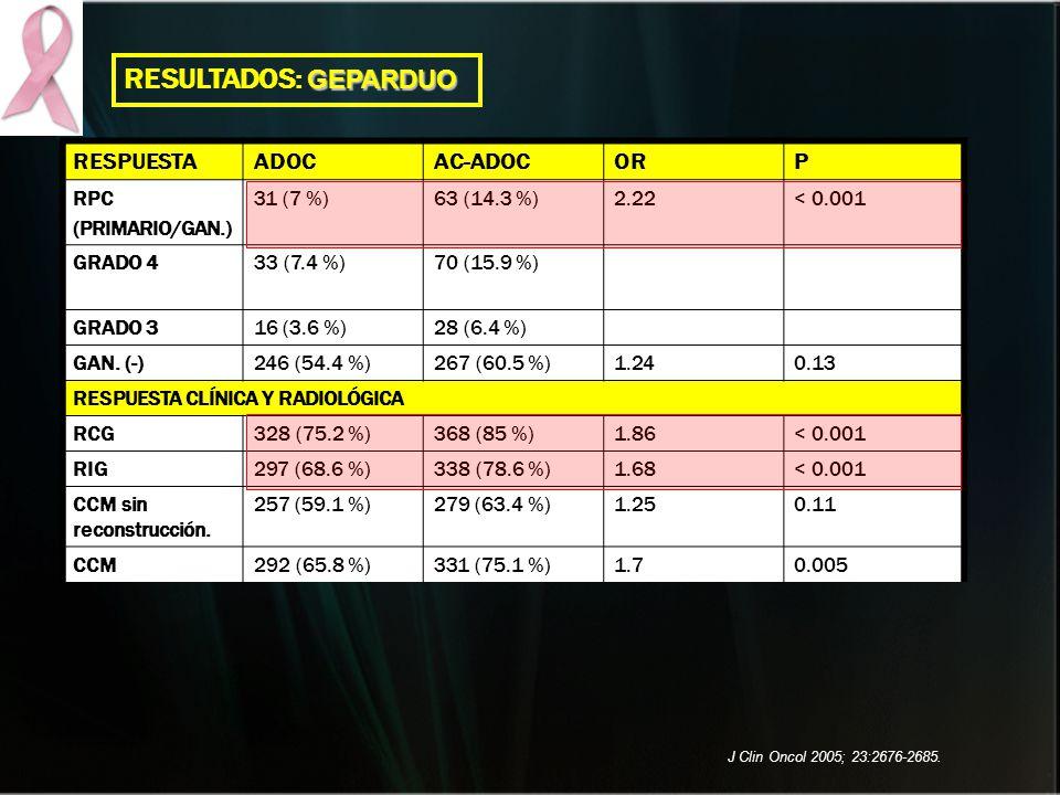 RESULTADOS: GEPARDUO RESPUESTA ADOC AC-ADOC OR P RPC (PRIMARIO/GAN.)