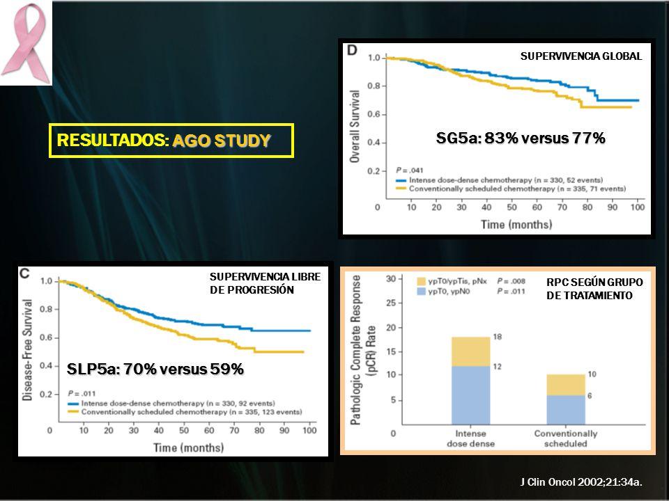 RESULTADOS: AGO STUDY SG5a: 83% versus 77% SLP5a: 70% versus 59%