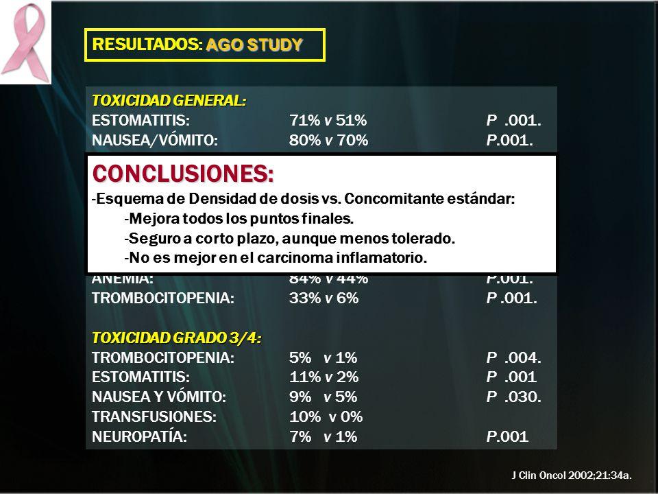 CONCLUSIONES: RESULTADOS: AGO STUDY TOXICIDAD GENERAL:
