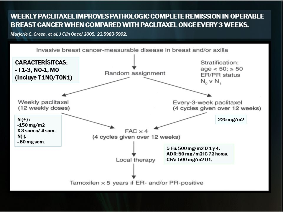 WEEKLY PACLITAXEL IMPROVES PATHOLOGIC COMPLETE REMISSION IN OPERABLE BREAST CANCER WHEN COMPARED WITH PACLITAXEL ONCE EVERY 3 WEEKS. Marjorie C. Green, et al. J Clin Oncol 2005: 23:5983-5992.