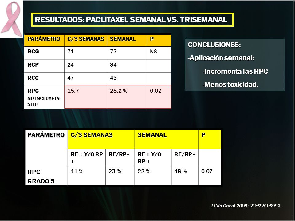 RESULTADOS: PACLITAXEL SEMANAL VS. TRISEMANAL