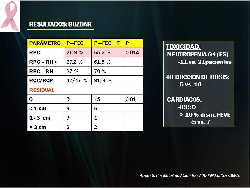 TOXICIDAD: RESULTADOS: BUZDAR NEUTROPENIA G4 (ES): 11 vs. 21pacientes