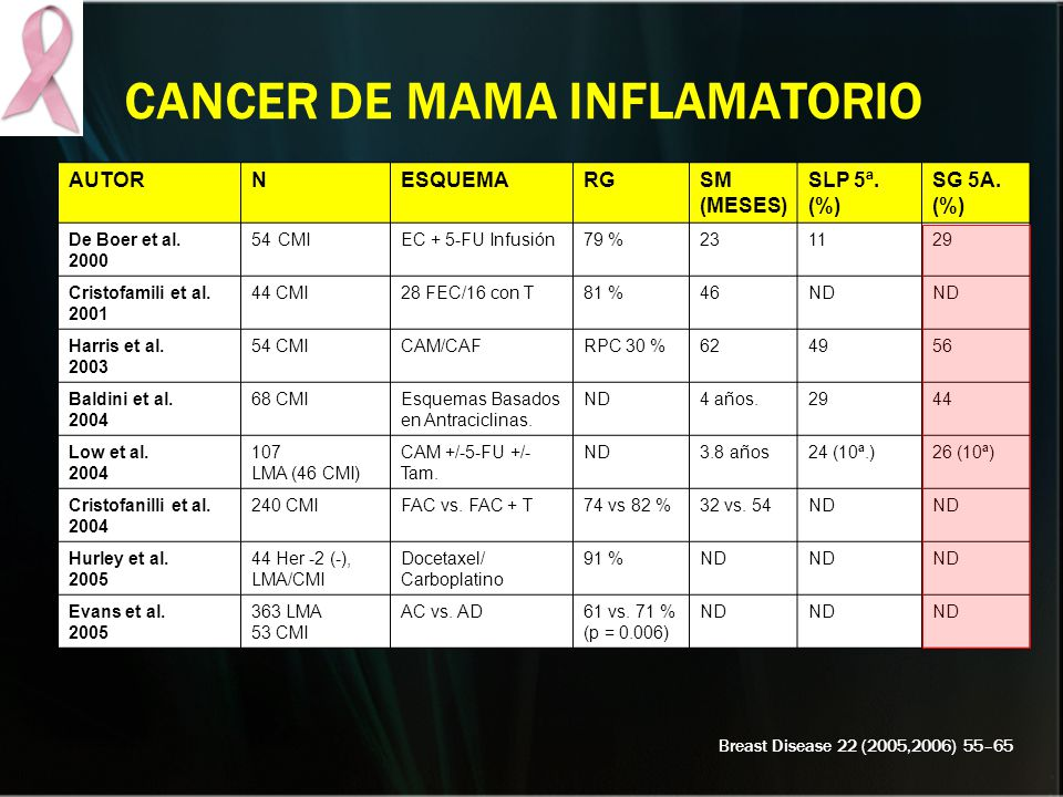 CANCER DE MAMA INFLAMATORIO
