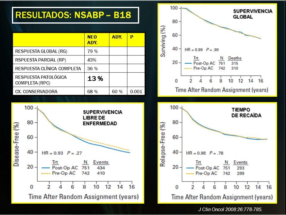RESULTADOS: NSABP – B18 13 % SUPERVIVENCIA GLOBAL NEO ADY. ADY. P
