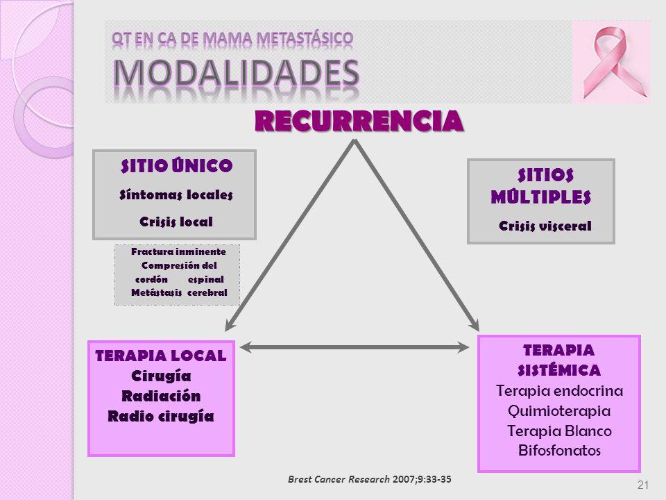 QT EN CA DE MAMA METASTÁSICO MODALIDADES
