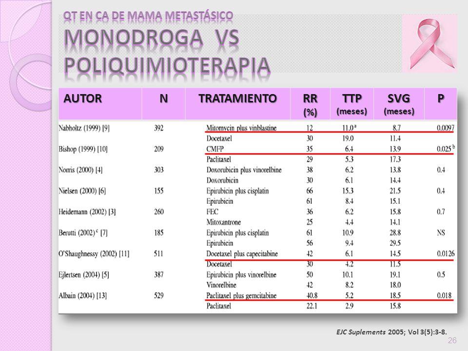 QT EN CA DE MAMA METASTÁSICO MONODROGA vs POLIQUIMIOTERAPIA