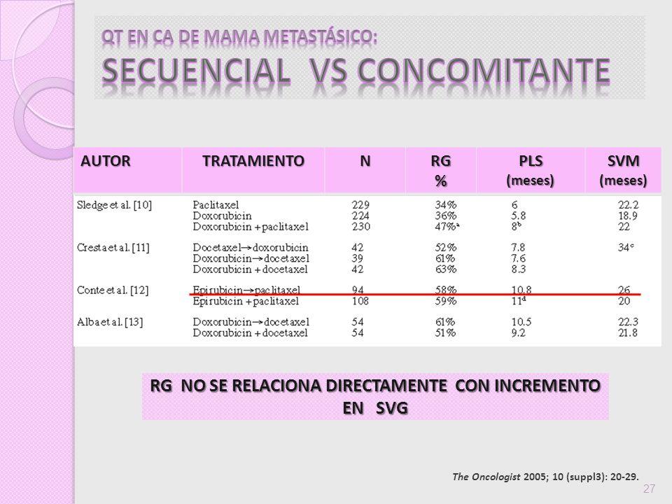 QT EN CA DE MAMA METASTÁSICO: SECUENCIAL VS CONCOMITANTE