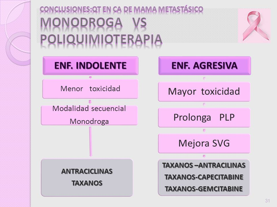 TAXANOS –ANTRACILINAS TAXANOS-CAPECITABINE