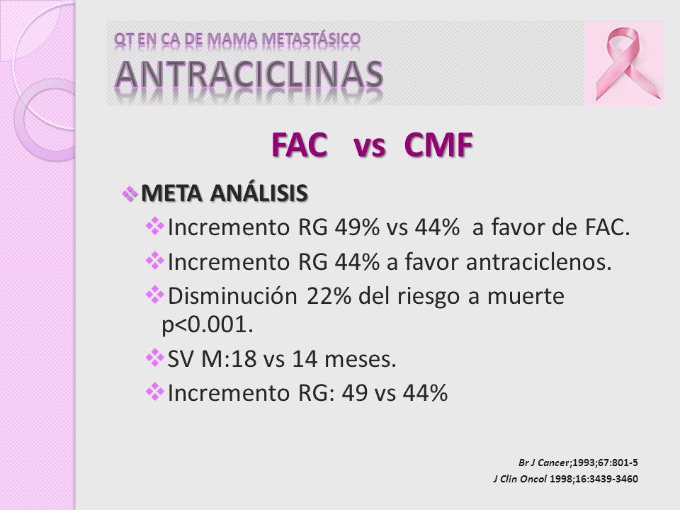 QT EN CA DE MAMA METASTÁSICO ANTRACICLINAS
