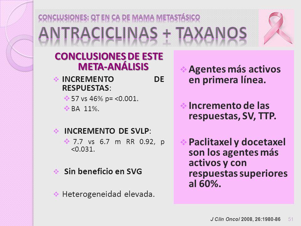 CONCLUSIONES: QT EN CA DE MAMA METASTÁSICO ANTRACICLINAS + TAXANOS