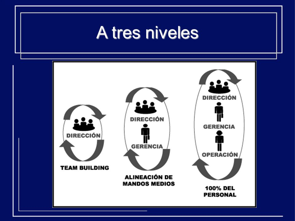 A tres niveles