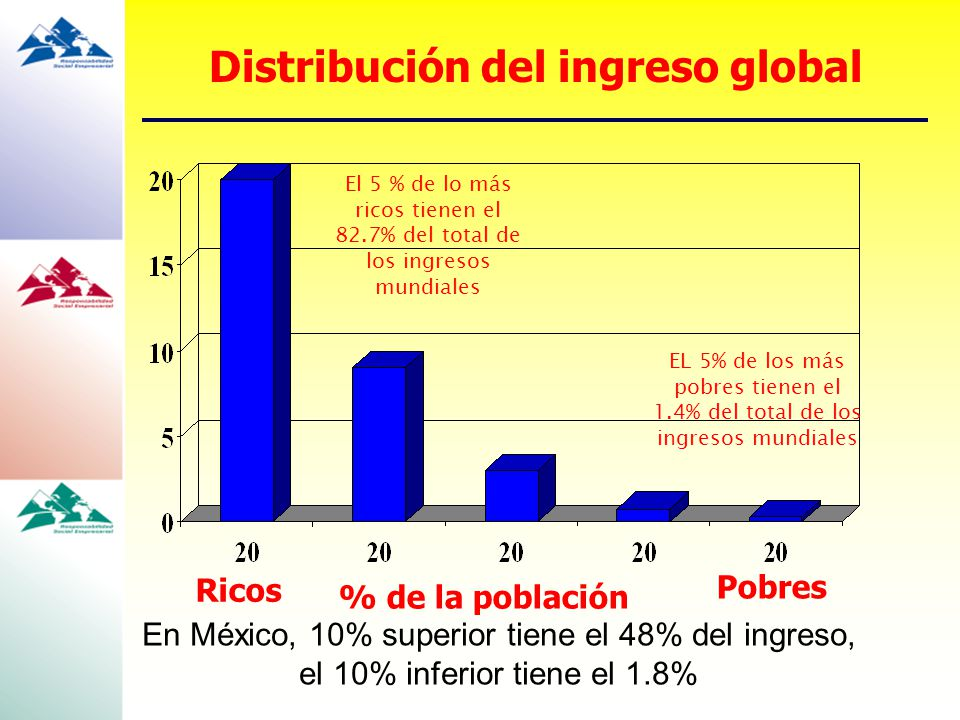 Distribución del ingreso global