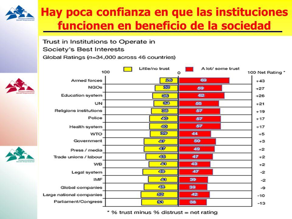 Hay poca confianza en que las instituciones funcionen en beneficio de la sociedad