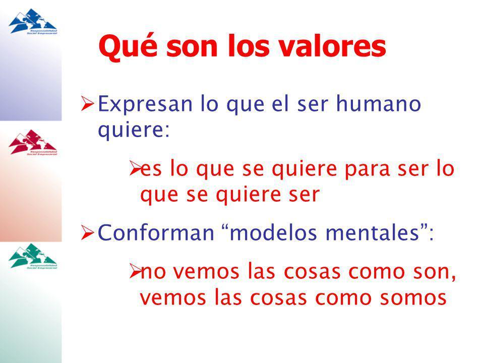Qué son los valores Expresan lo que el ser humano quiere: