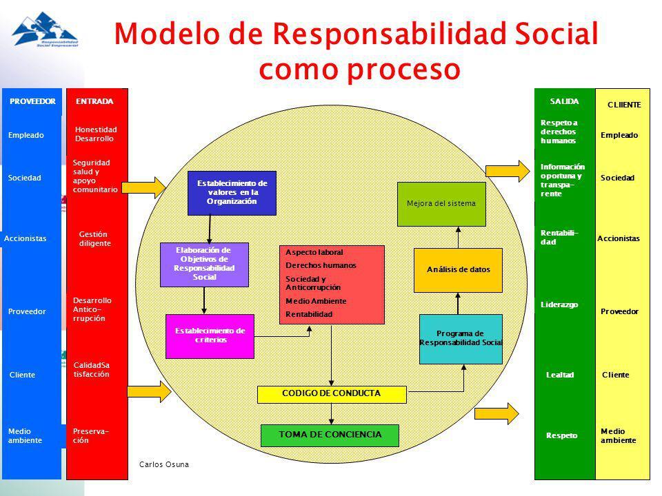 Modelo de Responsabilidad Social Responsabilidad Social