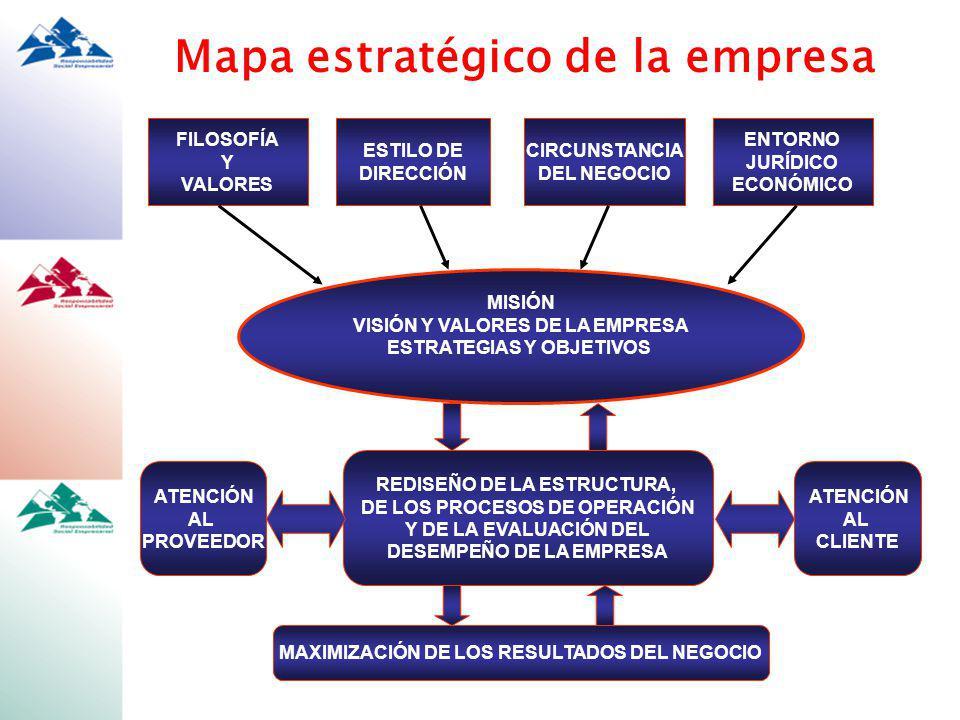 Mapa estratégico de la empresa