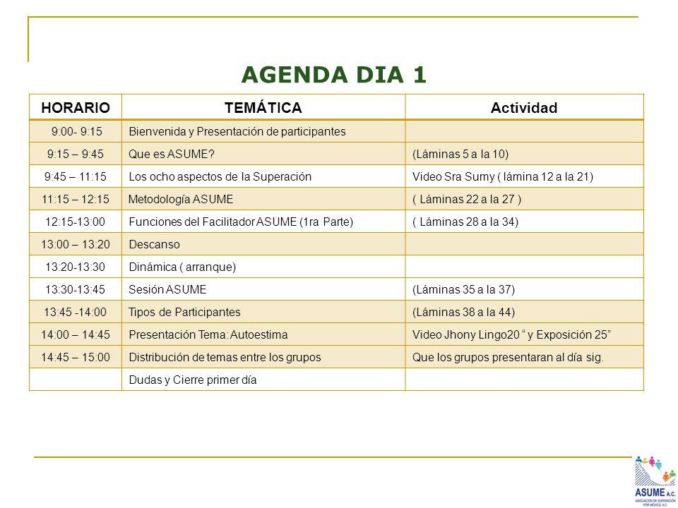 AGENDA DIA 1 HORARIO TEMÁTICA Actividad 9:00- 9:15