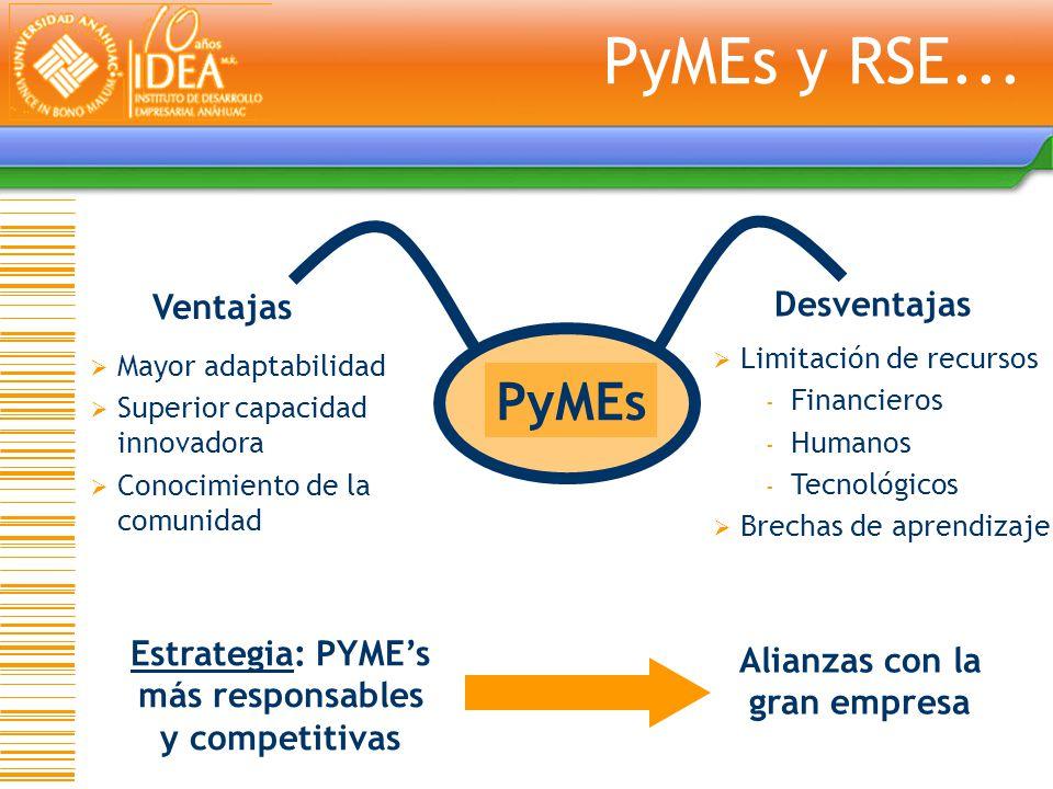 PyMEs y RSE... PyMEs Ventajas Desventajas