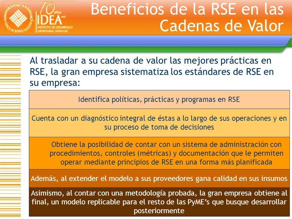 Identifica políticas, prácticas y programas en RSE