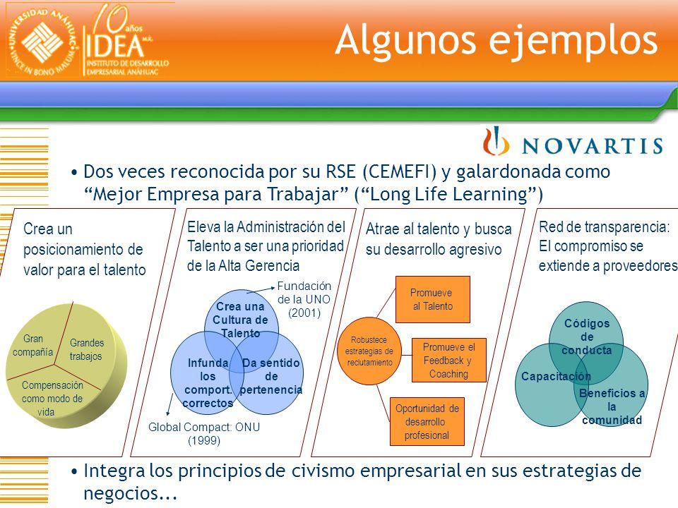 Algunos ejemplos Dos veces reconocida por su RSE (CEMEFI) y galardonada como Mejor Empresa para Trabajar ( Long Life Learning )