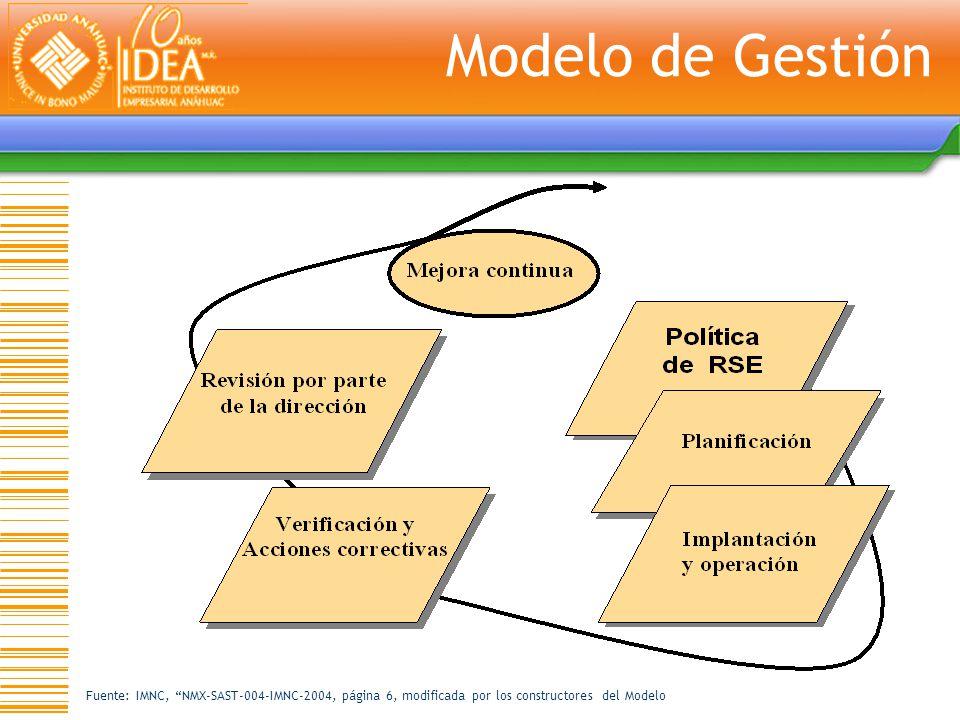 Modelo de Gestión Fuente: IMNC, NMX-SAST-004-IMNC-2004, página 6, modificada por los constructores del Modelo.