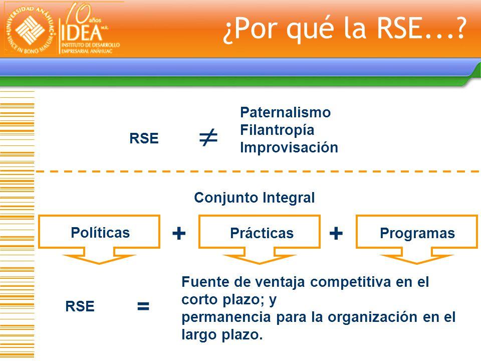  ¿Por qué la RSE... + + = RSE Paternalismo Filantropía Improvisación