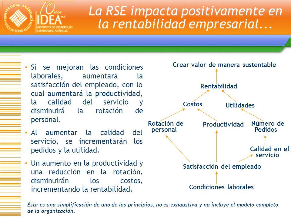 La RSE impacta positivamente en la rentabilidad empresarial...