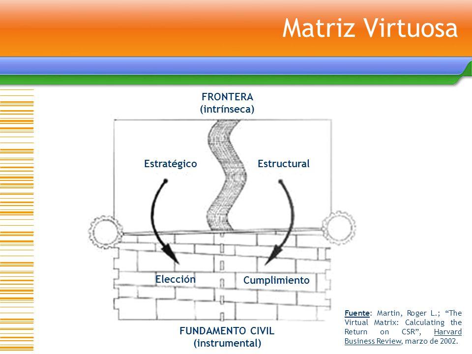 Matriz Virtuosa FRONTERA (intrínseca) FUNDAMENTO CIVIL (instrumental)