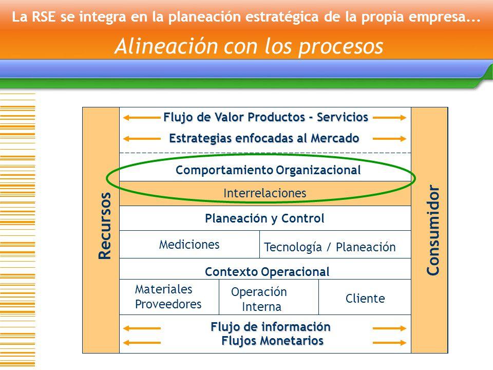 La RSE se integra en la planeación estratégica de la propia empresa...