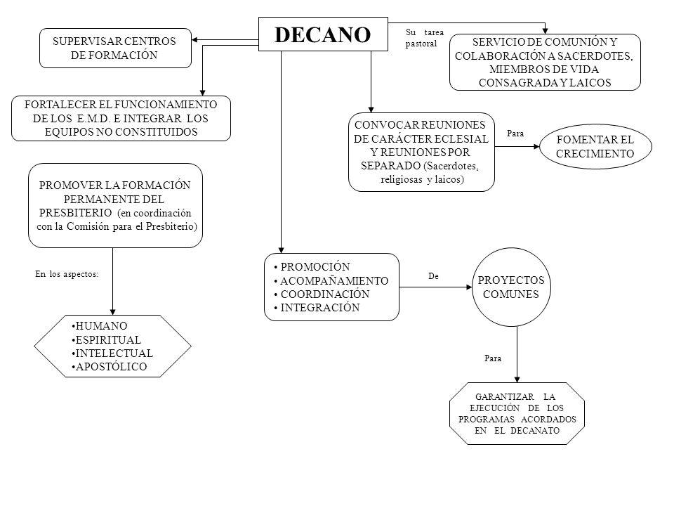 DECANO SUPERVISAR CENTROS SERVICIO DE COMUNIÓN Y DE FORMACIÓN