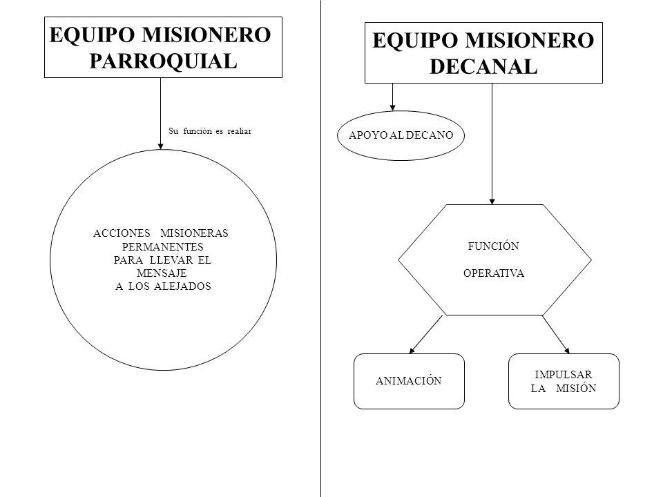 EQUIPO MISIONERO PARROQUIAL EQUIPO MISIONERO DECANAL