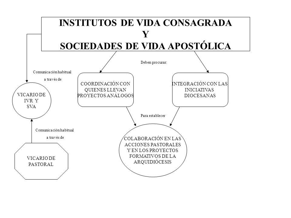 INSTITUTOS DE VIDA CONSAGRADA SOCIEDADES DE VIDA APOSTÓLICA