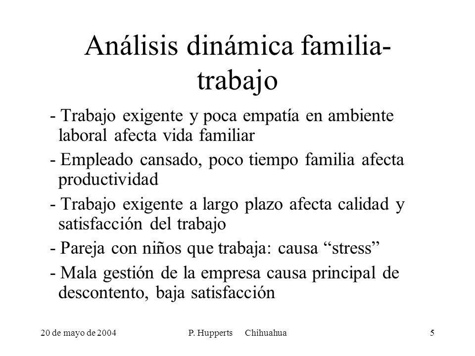 Análisis dinámica familia- trabajo