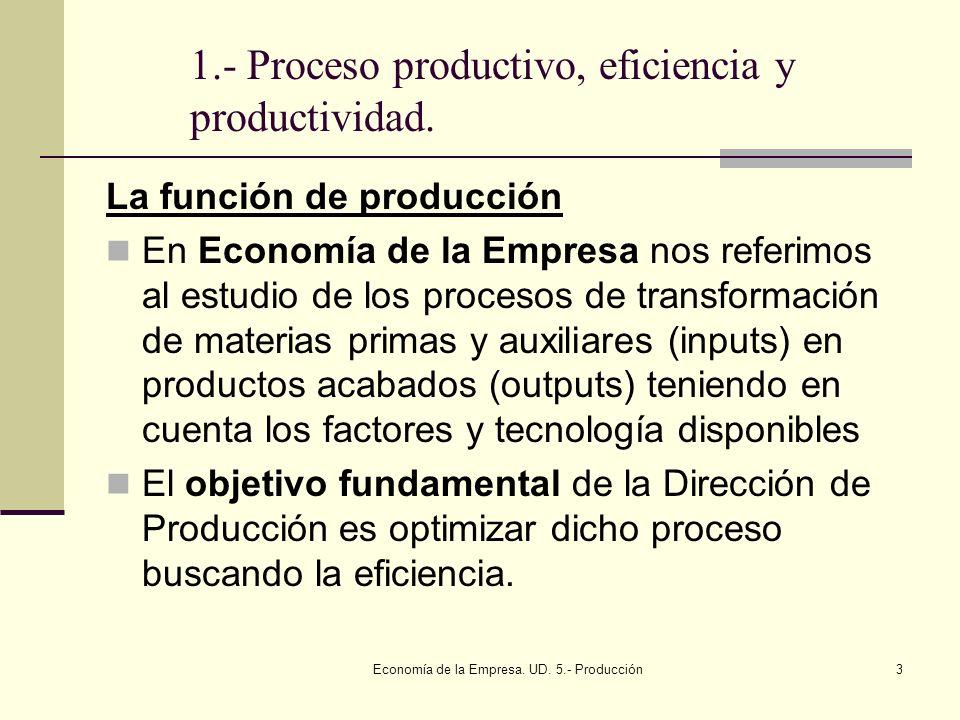 1.- Proceso productivo, eficiencia y productividad.