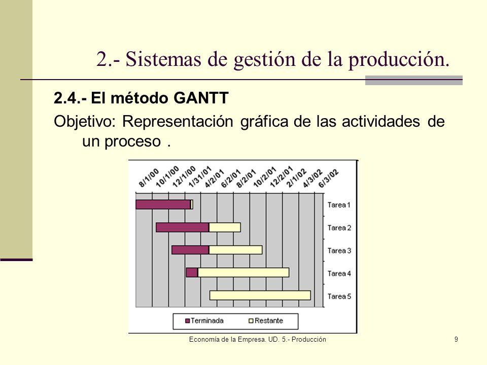 2.- Sistemas de gestión de la producción.