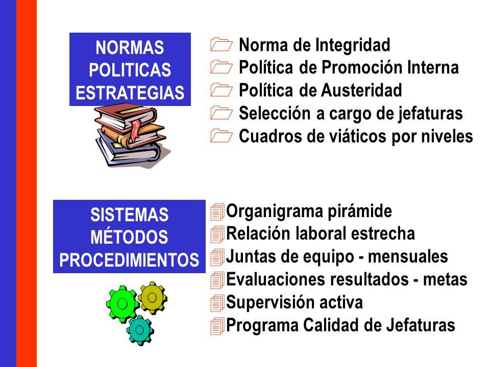 NORMAS POLITICAS. ESTRATEGIAS. Norma de Integridad. Política de Promoción Interna. Política de Austeridad.