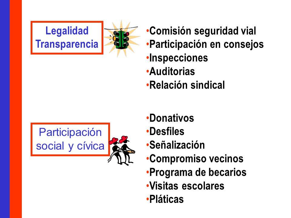 Legalidad Transparencia. Comisión seguridad vial. Participación en consejos. Inspecciones. Auditorias.