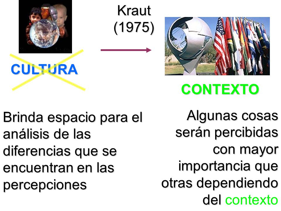 Kraut (1975) CULTURA. CONTEXTO. Brinda espacio para el análisis de las diferencias que se encuentran en las percepciones.