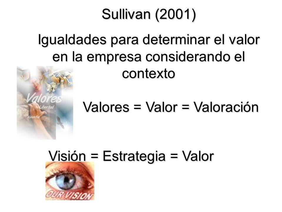 Sullivan (2001) Sullivan (2001) Igualdades para determinar el valor en la empresa considerando el contexto.