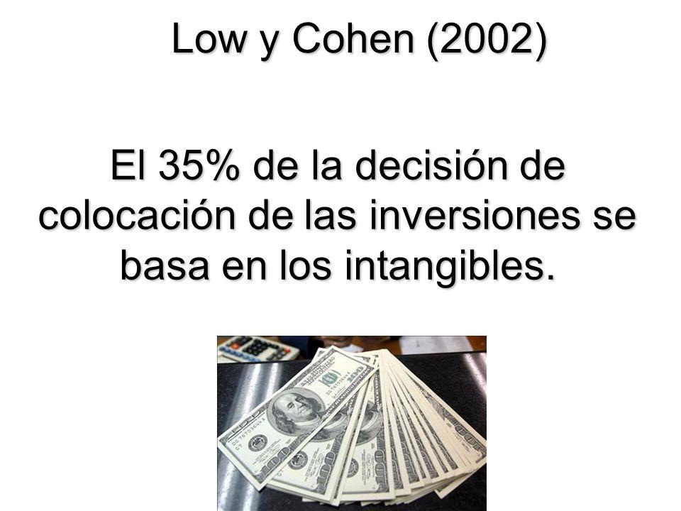 Low y Cohen (2002) El 35% de la decisión de colocación de las inversiones se basa en los intangibles.