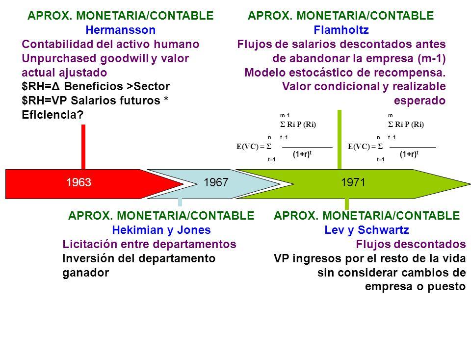 APROX. MONETARIA/CONTABLE Hermansson Contabilidad del activo humano