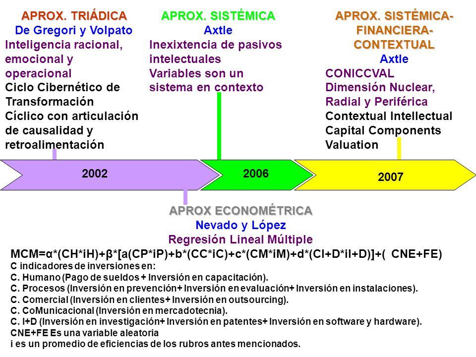APROX. SISTÉMICA-FINANCIERA-CONTEXTUAL Regresión Lineal Múltiple